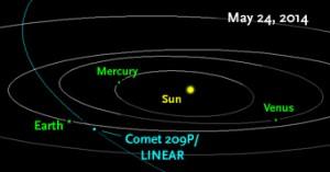 Comet209P